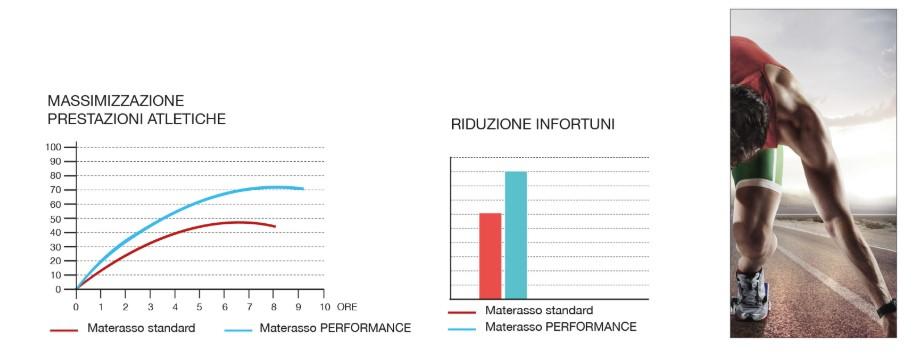 Caratteristiche Performance